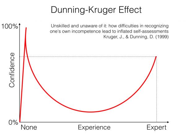 dunning-kruger-effect-1024x724